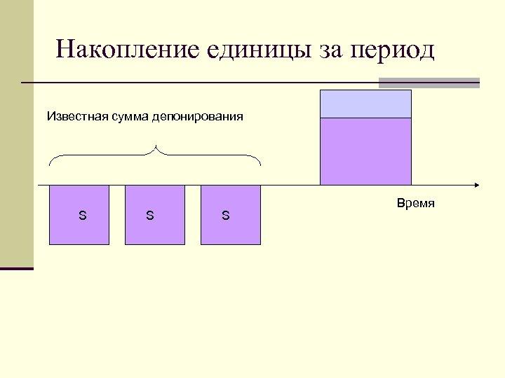 Накопление единицы за период Известная сумма депонирования S S S Время