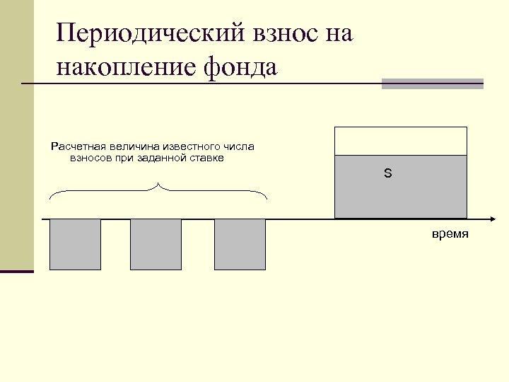 Периодический взнос на накопление фонда Расчетная величина известного числа взносов при заданной ставке S