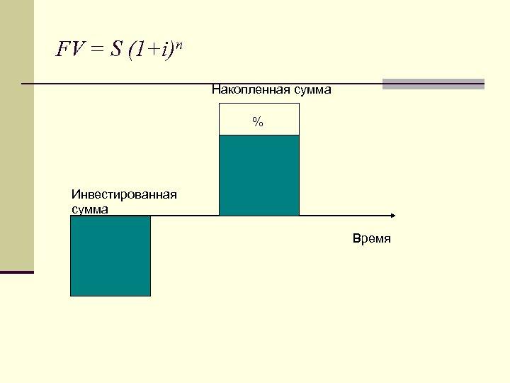 FV = S (1+i)n Накопленная сумма % Инвестированная сумма Время