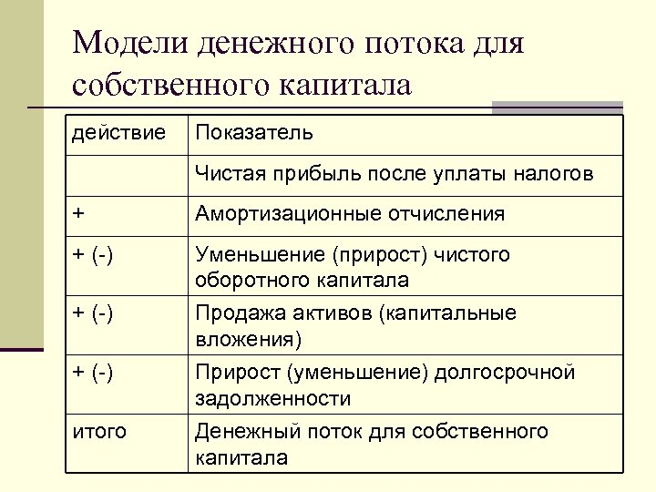Модели денежного потока для собственного капитала действие Показатель Чистая прибыль после уплаты налогов +