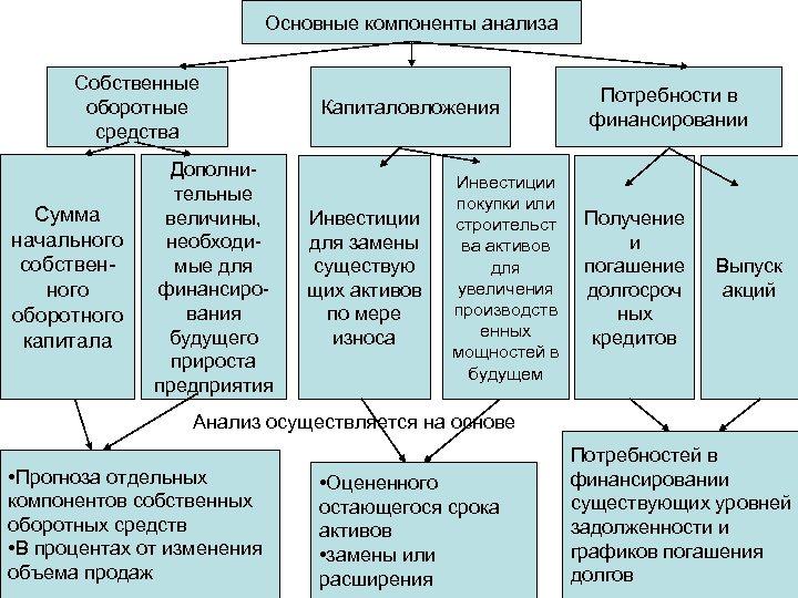 Основные компоненты анализа Собственные оборотные средства Сумма начального собственного оборотного капитала Дополнительные величины, необходимые
