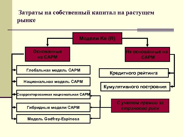 Затраты на собственный капитал на растущем рынке Модели Ke (R) Основанные на САРМ Глобальная