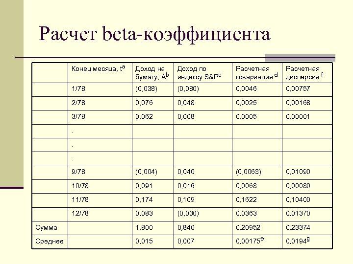 Расчет beta-коэффициента Конец месяца, ta Доход на бумагу, Аb Доход по индексу S&Pc Расчетная