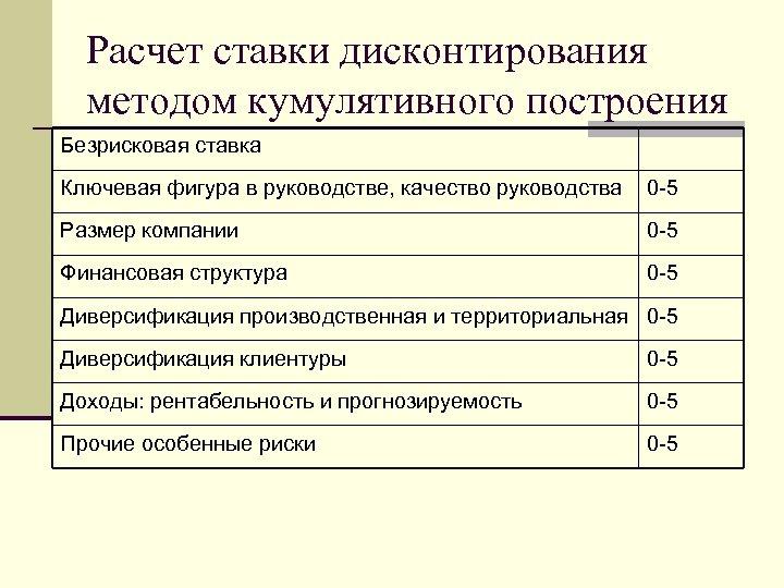 Расчет ставки дисконтирования методом кумулятивного построения Безрисковая ставка Ключевая фигура в руководстве, качество руководства