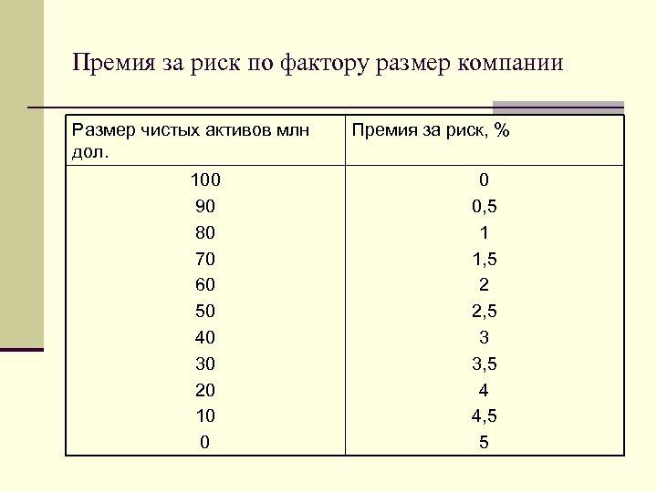 Премия за риск по фактору размер компании Размер чистых активов млн дол. 100 90