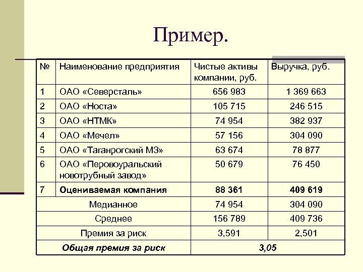Пример. № Наименование предприятия 1 ОАО «Северсталь» 656 983 1 369 663 2 ОАО