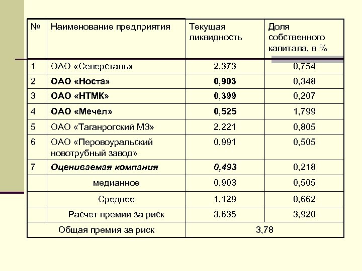 № Наименование предприятия 1 ОАО «Северсталь» 2, 373 0, 754 2 ОАО «Носта» 0,