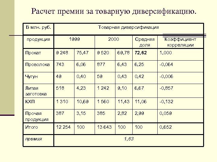 Расчет премии за товарную диверсификацию. В млн. руб. Товарная диверсификация продукция 1999 2000 Средняя