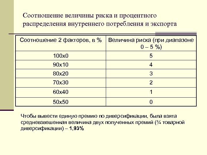 Соотношение величины риска и процентного распределения внутреннего потребления и экспорта Соотношение 2 факторов, в