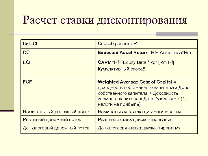 Расчет ставки дисконтирования Вид CF Способ расчета R CCF Expected Asset Return=Rf+ Asset Beta*Rm