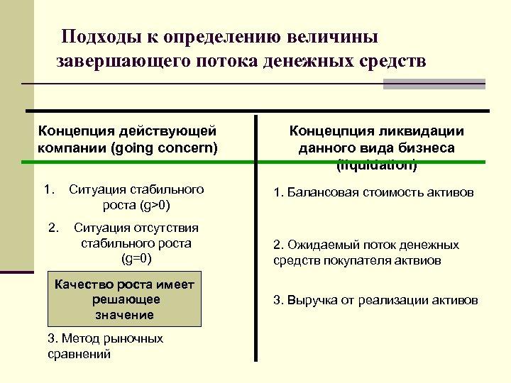 Подходы к определению величины завершающего потока денежных средств Концепция действующей компании (going concern) 1.