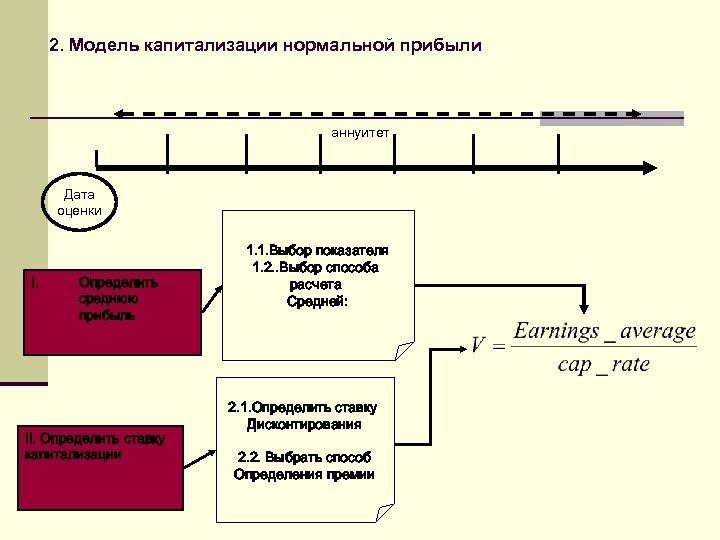 2. Модель капитализации нормальной прибыли аннуитет Дата оценки I. Определить среднюю прибыль II. Определить