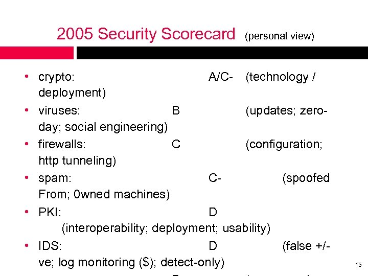 2005 Security Scorecard (personal view) • crypto: A/C- (technology / deployment) • viruses: B