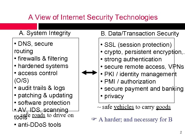 A View of Internet Security Technologies A. System Integrity • DNS, secure routing •