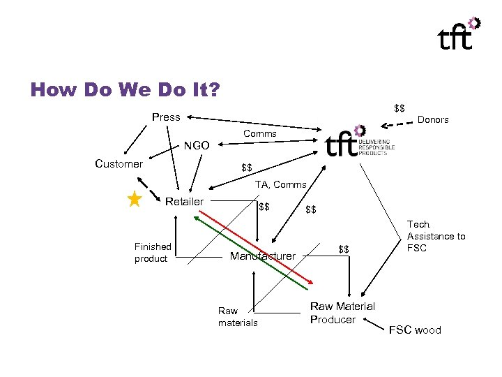 How Do We Do It? $$ Press Donors Comms NGO Customer $$ TA, Comms