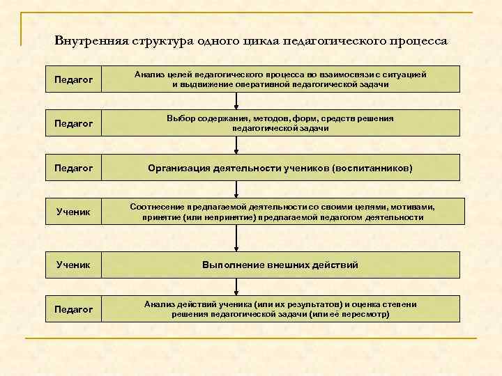 Внутренняя структура одного цикла педагогического процесса Педагог Анализ целей педагогического процесса во взаимосвязи с