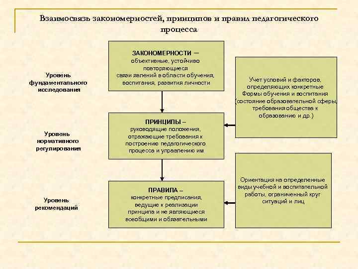 Взаимосвязь закономерностей, принципов и правил педагогического процесса Уровень фундаментального исследования Уровень нормативного регулирования Уровень