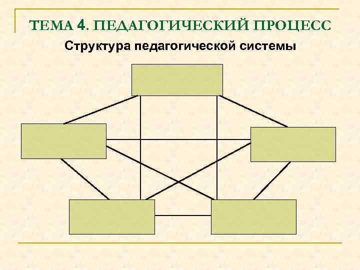 ТЕМА 4. ПЕДАГОГИЧЕСКИЙ ПРОЦЕСС Структура педагогической системы