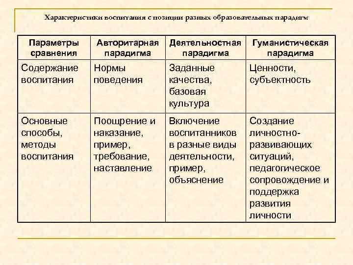 Характеристики воспитания с позиции разных образовательных парадигм Параметры сравнения Авторитарная парадигма Деятельностная парадигма Гуманистическая