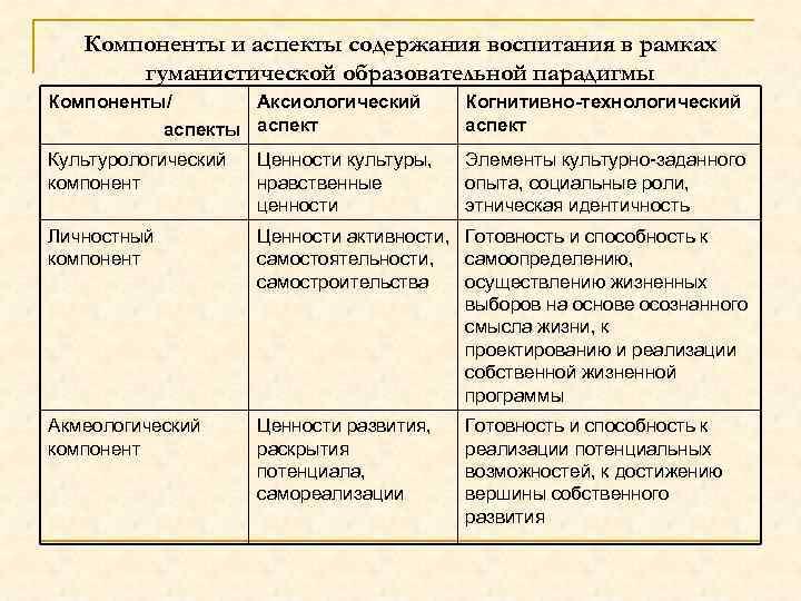 Компоненты и аспекты содержания воспитания в рамках гуманистической образовательной парадигмы Компоненты/ Аксиологический аспекты аспект