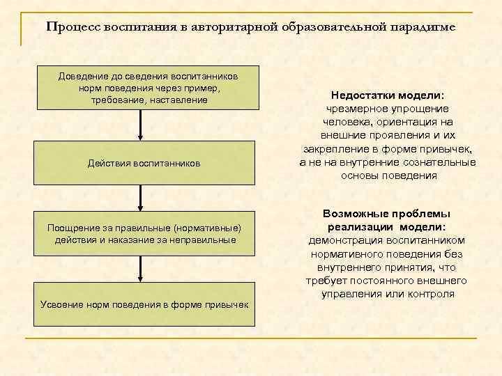 Процесс воспитания в авторитарной образовательной парадигме Доведение до сведения воспитанников норм поведения через пример,