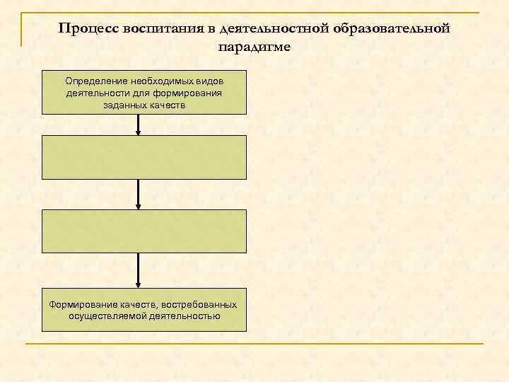 Процесс воспитания в деятельностной образовательной парадигме Определение необходимых видов деятельности для формирования заданных качеств