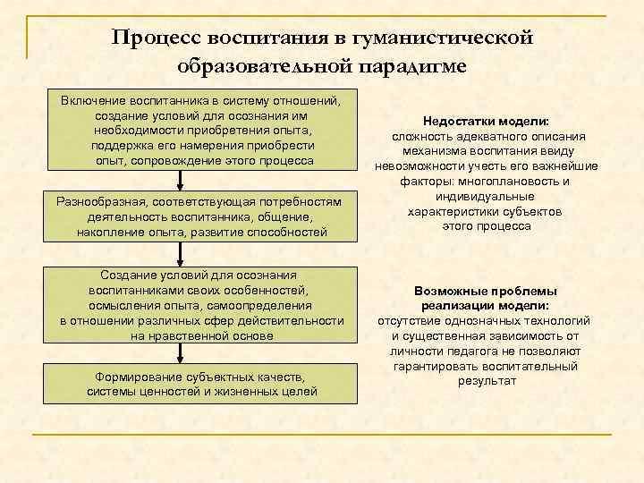 Процесс воспитания в гуманистической образовательной парадигме Включение воспитанника в систему отношений, создание условий для