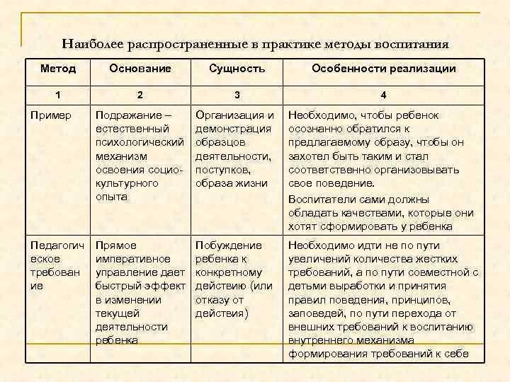 Наиболее распространенные в практике методы воспитания Метод Основание Сущность Особенности реализации 1 2 3