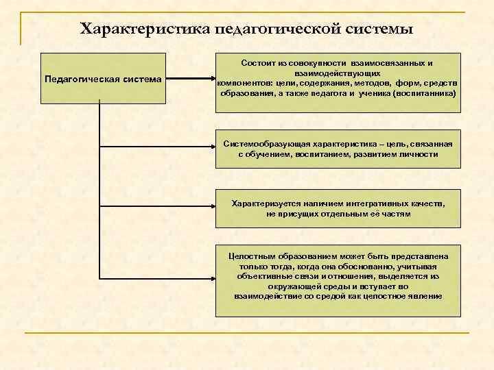 Характеристика педагогической системы Педагогическая система Состоит из совокупности взаимосвязанных и взаимодействующих компонентов: цели, содержания,