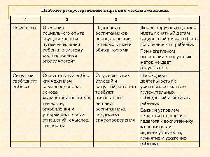 Наиболее распространенные в практике методы воспитания 1 Поручение 2 Освоение социального опыта осуществляется путем