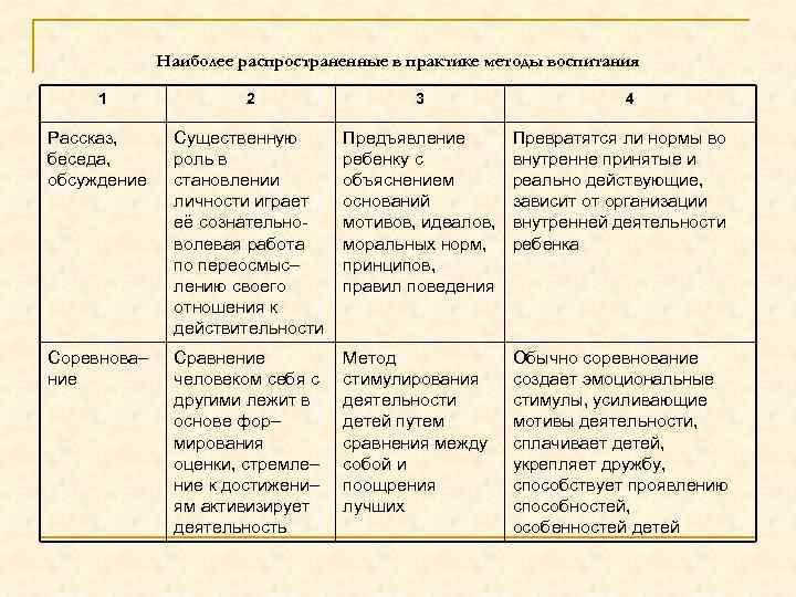 Наиболее распространенные в практике методы воспитания 1 2 3 4 Рассказ, беседа, обсуждение Существенную