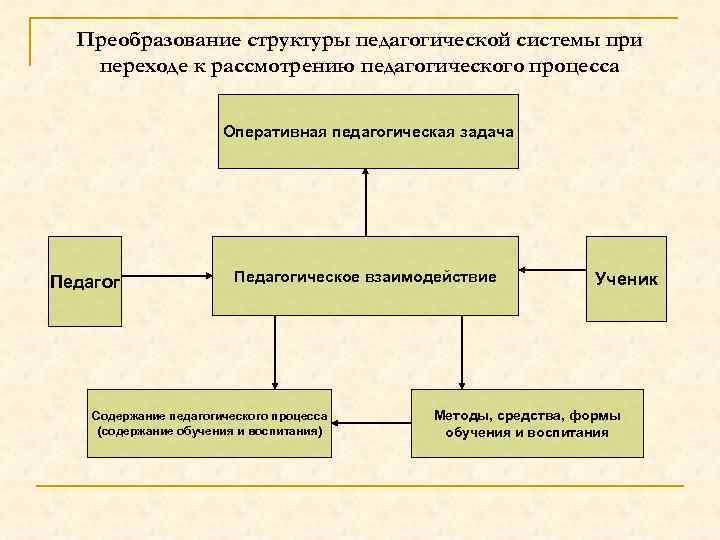 Преобразование структуры педагогической системы при переходе к рассмотрению педагогического процесса Оперативная педагогическая задача Педагогическое