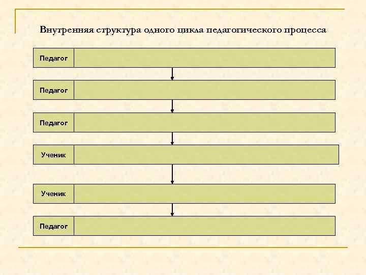 Внутренняя структура одного цикла педагогического процесса Педагог Ученик Педагог