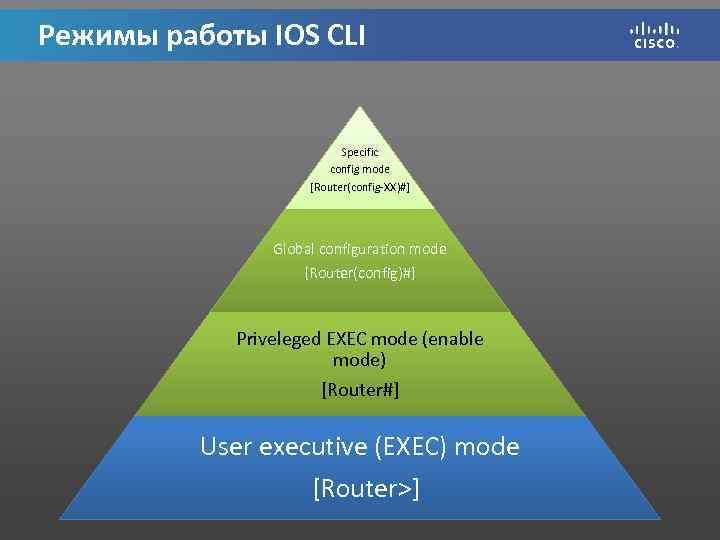 Режимы работы IOS CLI Specific config mode [Router(config-XX)#] Global configuration mode [Router(config)#] Priveleged EXEC