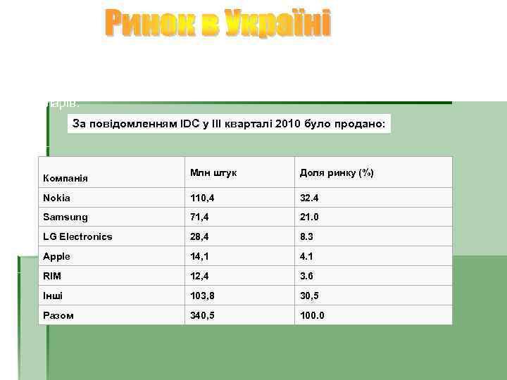 За даними дослідження, проведеного із провідних дилерів на ринку мобільного зв'язку України, за перше