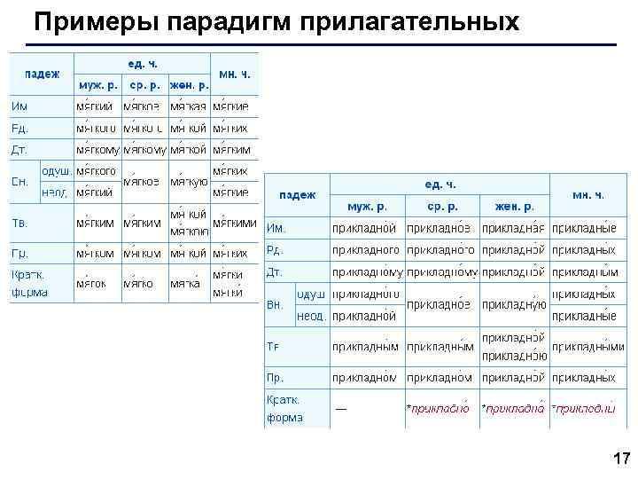 Примеры парадигм прилагательных 17