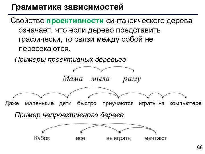 Грамматика зависимостей Свойство проективности синтаксического дерева означает, что если дерево представить графически, то связи