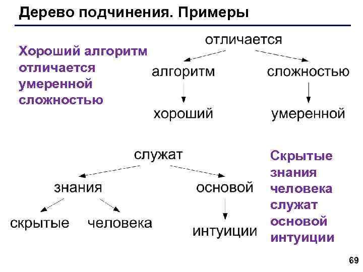 Дерево подчинения. Примеры Хороший алгоритм отличается умеренной сложностью Скрытые знания человека служат основой интуиции
