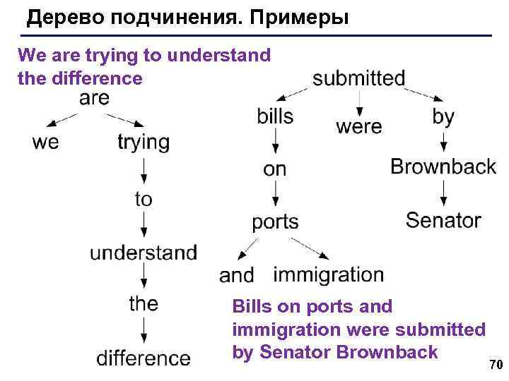 Дерево подчинения. Примеры We are trying to understand the difference Bills on ports and
