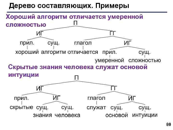 Дерево составляющих. Примеры Хороший алгоритм отличается умеренной сложностью Скрытые знания человека служат основой интуиции