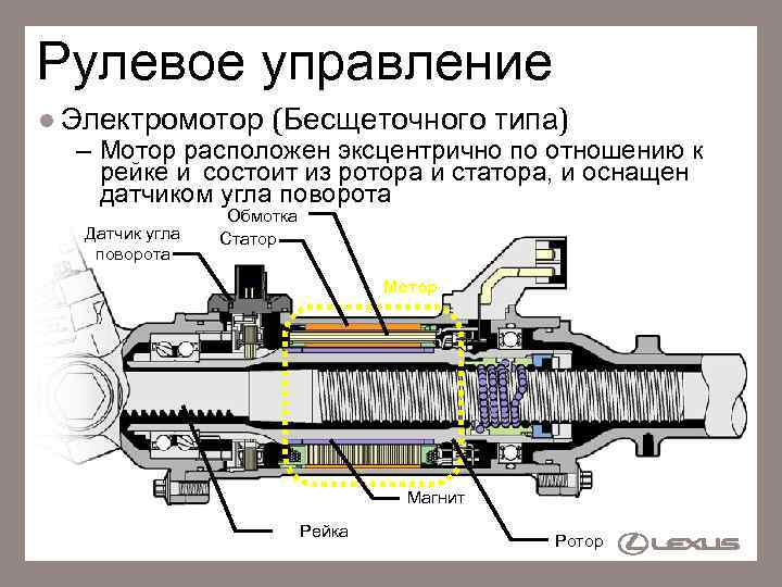Рулевое управление l Электромотор (Бесщеточного типа) – Мотор расположен эксцентрично по отношению к рейке