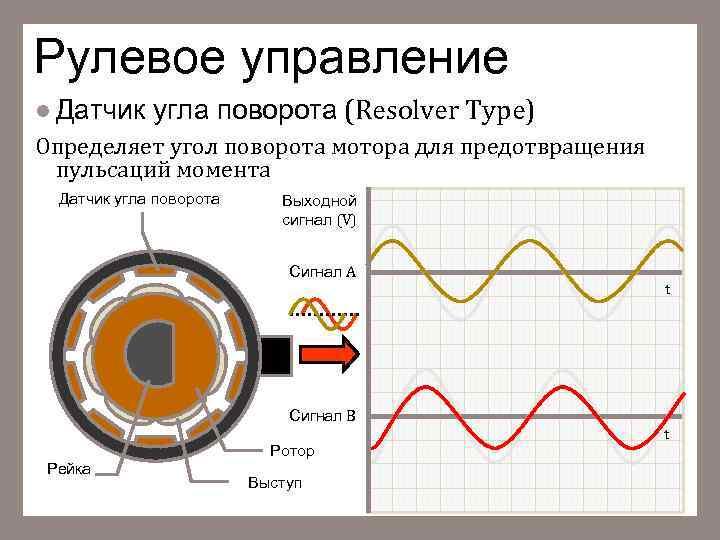 Рулевое управление l Датчик угла поворота (Resolver Type) Определяет угол поворота мотора для предотвращения