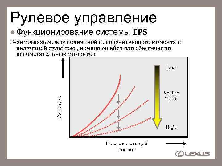 Рулевое управление l Функционирование системы EPS Взаимосвязь между величиной поворачивающего момента и величиной силы