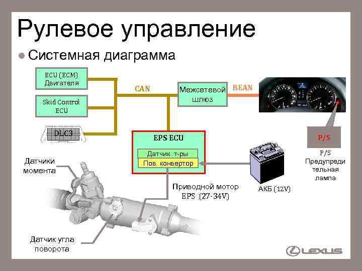 Рулевое управление l Системная ECU (ECM) Двигателя Skid Control ECU DLC 3 Датчики момента