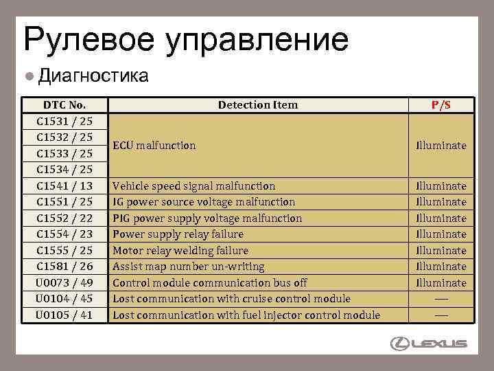 Рулевое управление l Диагностика DTC No. C 1531 / 25 C 1532 / 25