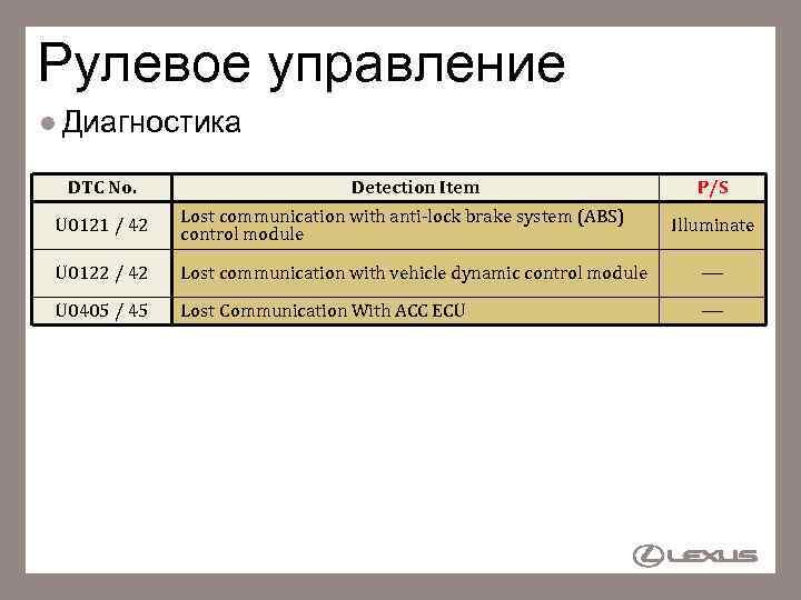Рулевое управление l Диагностика DTC No. Detection Item P/S U 0121 / 42 Lost