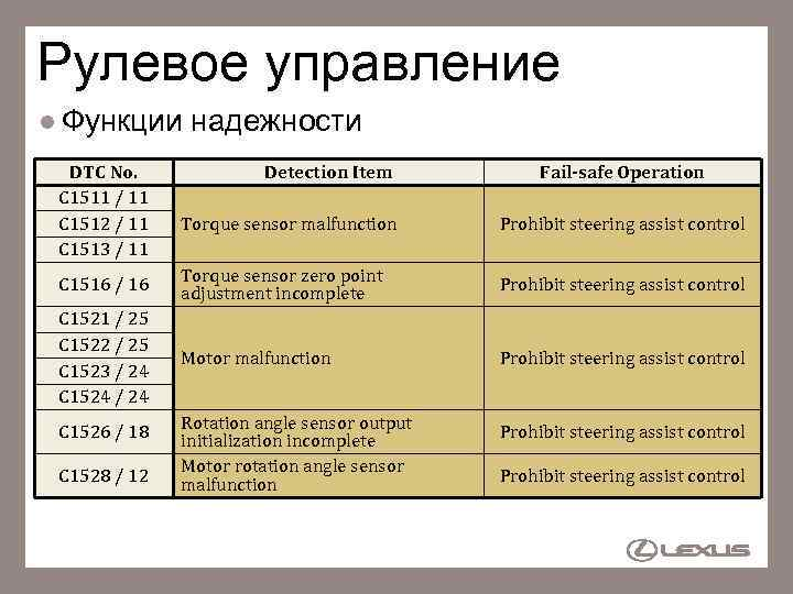 Рулевое управление l Функции DTC No. C 1511 / 11 C 1512 / 11