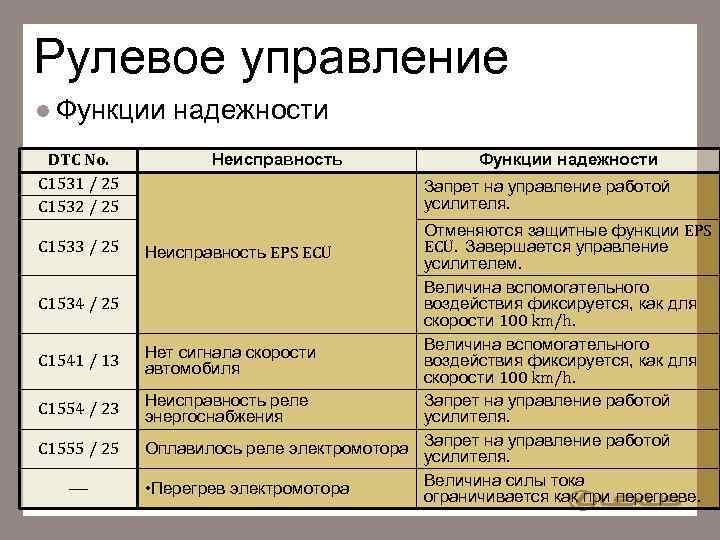 Рулевое управление l Функции DTC No. C 1531 / 25 C 1532 / 25