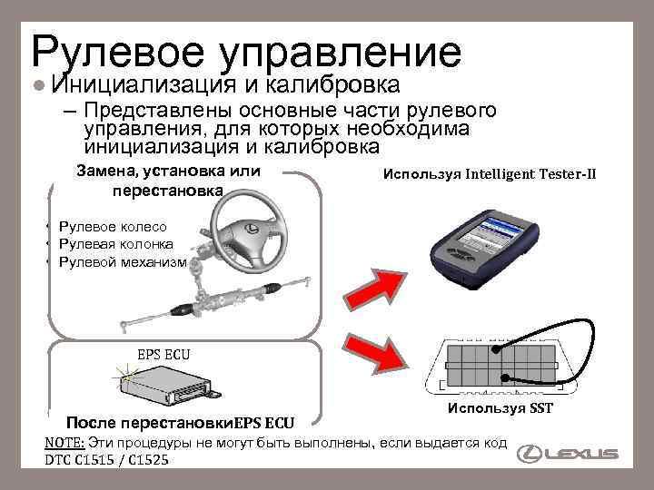 Рулевое управление l Инициализация и калибровка – Представлены основные части рулевого управления, для которых
