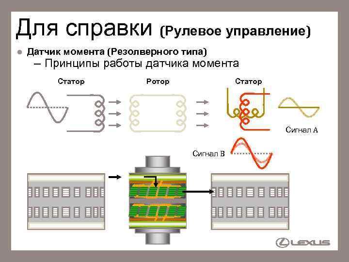 Для справки (Рулевое управление) l Датчик момента (Резолверного типа) – Принципы работы датчика момента